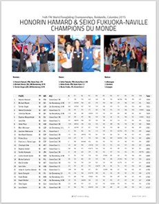 Results World Championship 2015